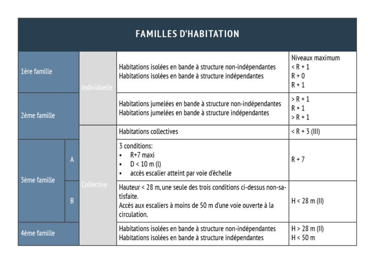 Diagramme-Classification-Batiment